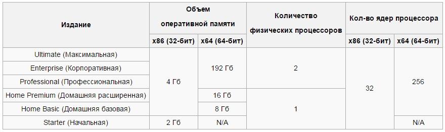 Максимальные аппаратные возможности, которые поддерживает Windows 7