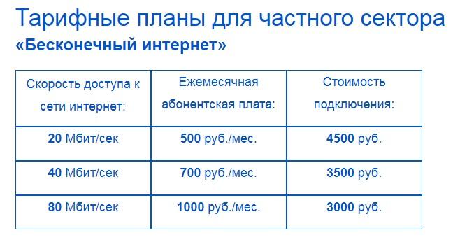Тарифы провайдера a3net