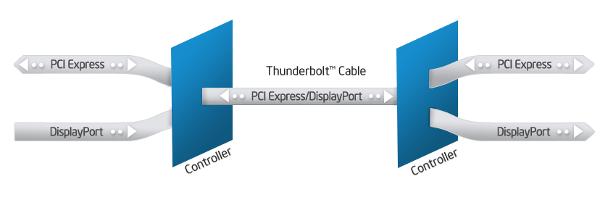 Схема работы интерфейса Thunderbolt