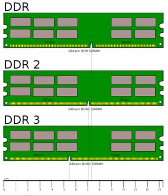 Картинки DDR, DDR2 и DDR3 планок памяти