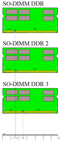 Картинки SO-DIMM DDR памяти
