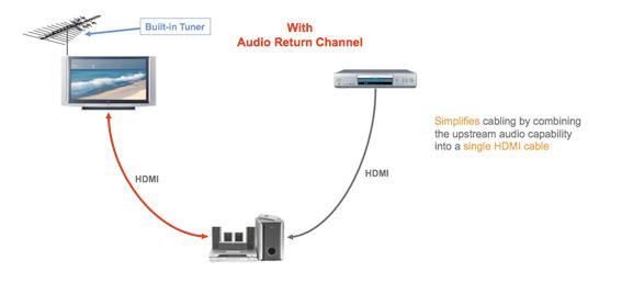 Стандартное подключение HDMI