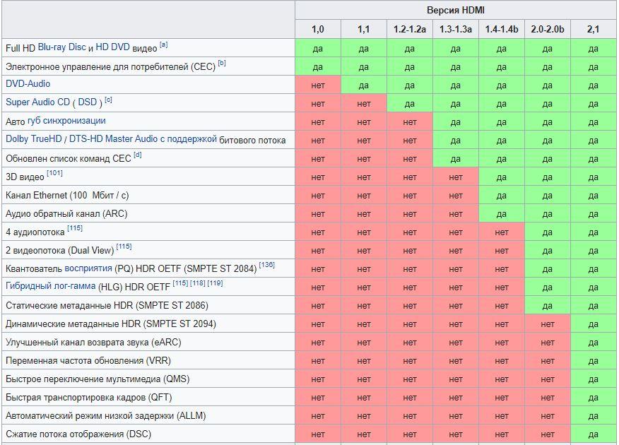 Таблица возможностей HDMI